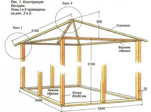 Схема конструкції саморобної деревяної альтанки