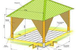Схема конструкції відкритої альтанки