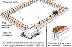 Стрічковий фундамент під теплицю