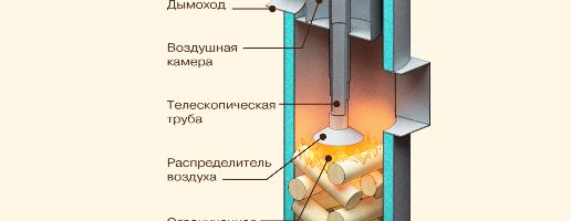 Фото - Як зробити твердопаливний котел своїми руками?