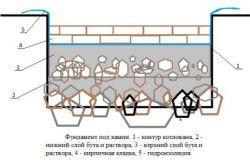 Схема фундаменту під камін