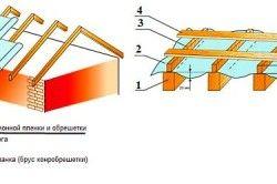 Схема укладання гідроізоляції і обрешітки