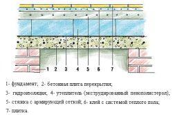 Теплоізоляція бетонної підлоги лазні