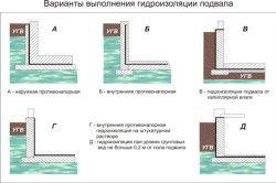 Варіанти виконання гідроізоляції підвалу.