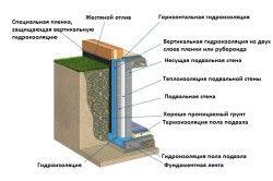 Схема складових гідроізоляції підвалу.