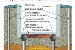 Схема підвалу із зовнішнього дренажною системою.