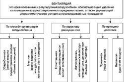Класифікація вентиляції