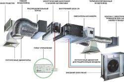 Схема збірки вентиляційної системи