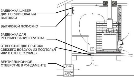 Фото - Як зробити вентиляцію в лазні: особливості проведення робіт