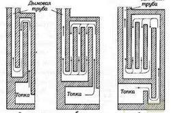 Види вентиляції лазні