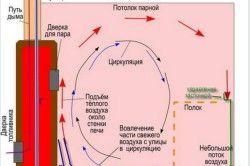 Система вентиляції в лазні
