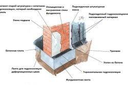 Схема осушення підвалу.
