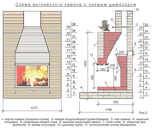 Фото - Як зробити вірний розрахунок димоходу для каміна