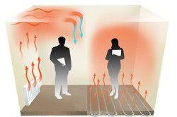Переваги теплої підлоги