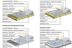 Види систем водяного теплої підлоги