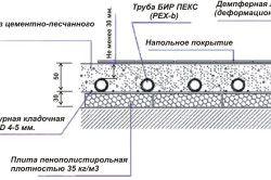 Схема пристрою стяжки бетонного теплої підлоги