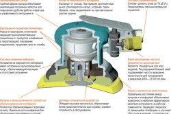 Схема ексцентрикової шліфувальної машини