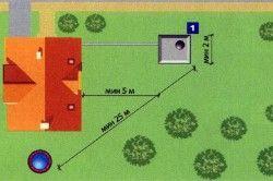 Схема розташування вигрібної ями