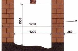 Схема розмірів вигрібної ями