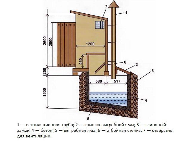 Схема пристрою туалету.