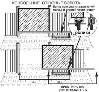 Фото - Як сконструювати гаражні ворота самостійно?