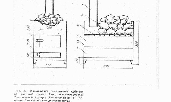 Як сконструювати металеву піч для лазні?
