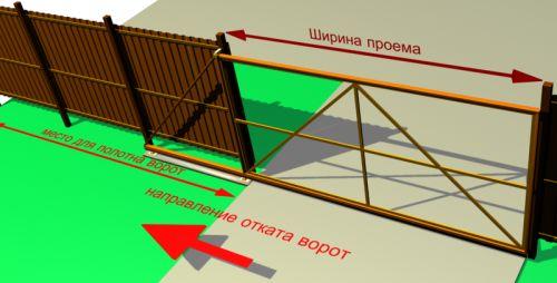 Фото - Як сконструювати розсувні ворота для забору?