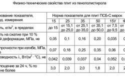 Фізико-технічні властивості плит з пінополістиролу