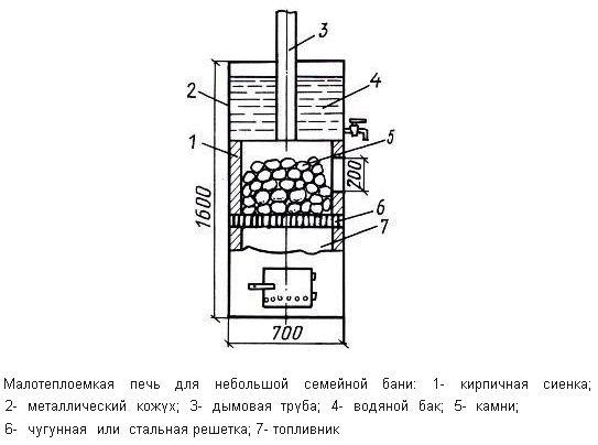 Схема печі з камянкою верхнього розташування
