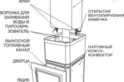 Схема печі Русь