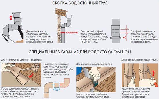 Схема збірки водостоку