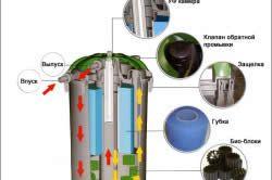 Будова фільтра для очищення води в ставку.