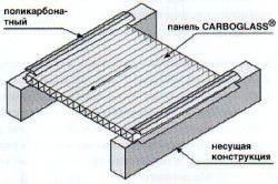 Монтаж стільникового полікарбонату