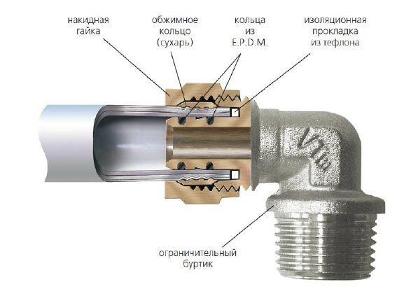 Фото - Як з'єднати поліпропіленові труби