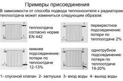 Фото - Як з'єднати радіатори опалення