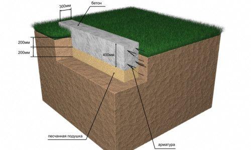 Фото - Як спорудити фундамент при будівництві будинку своїми руками?