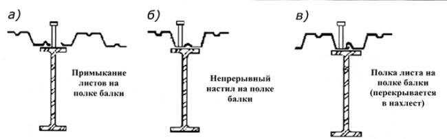 Види кріплення профнастилу до балок