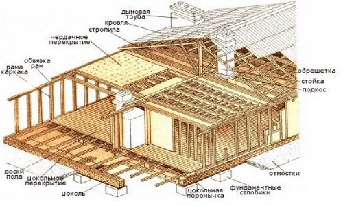 Схема пристрою каркасного будинку