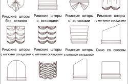 Схема пристрою римської штори
