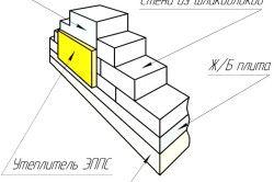Схема утеплення стіни зі шлакоблоків