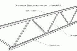 Фото - Кроквяні системи даху