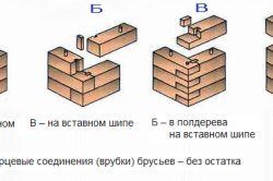 Фото - Як будується лазня з клеєного бруса