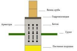 Схема фундаменту під будинок з бруса