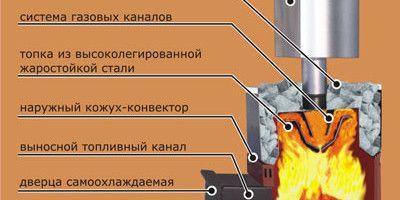 Фото - Як зварити металеву піч в баню своїми руками