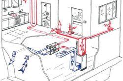 Використання примусової схеми в системі повітряного опалення приватного будинку