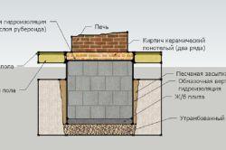 Схема фундаменту під піч
