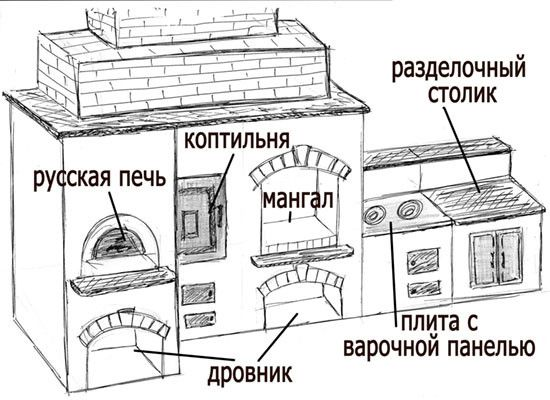 Фото - Етапи будівництва печі для барбекю