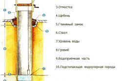 Схема деревяного колодязя
