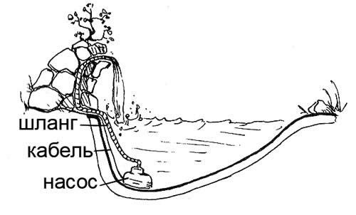 Як своїми руками побудувати водоспад