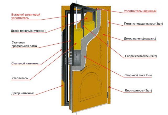 Фото - Як своїми руками зробити вхідні залізні двері?